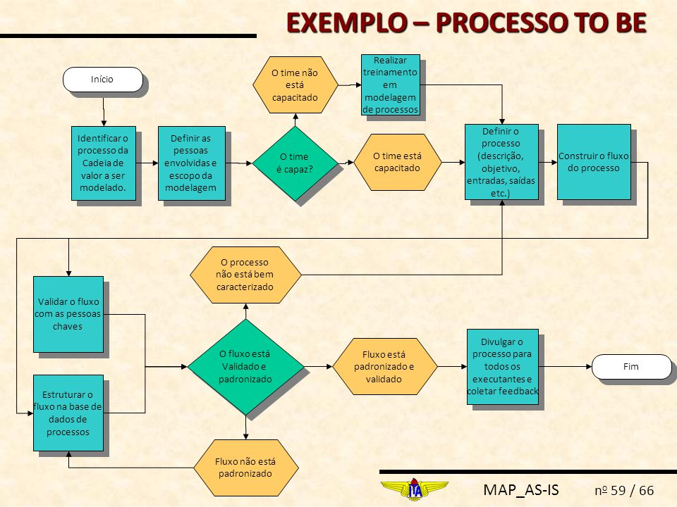 EXEMPLO – PROCESSO TO BE