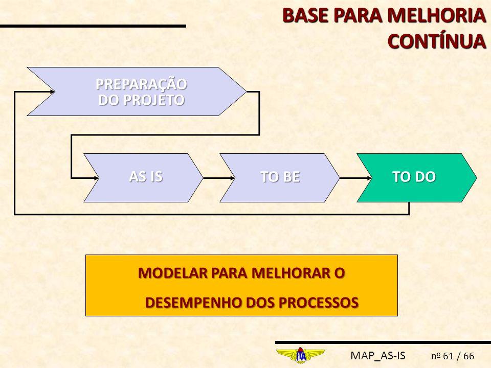 MODELAR PARA MELHORAR O DESEMPENHO DOS PROCESSOS