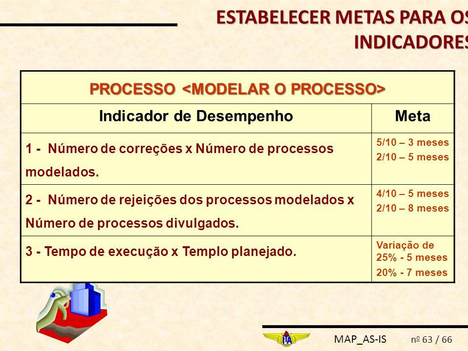 PROCESSO <MODELAR O PROCESSO> Indicador de Desempenho