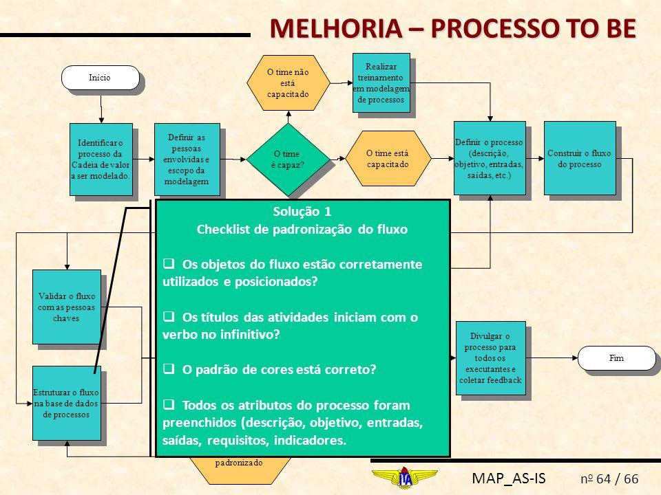 MELHORIA – PROCESSO TO BE Checklist de padronização do fluxo