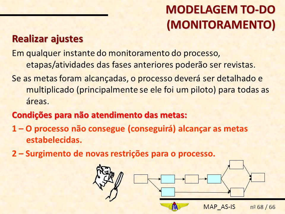 MODELAGEM TO-DO (MONITORAMENTO)