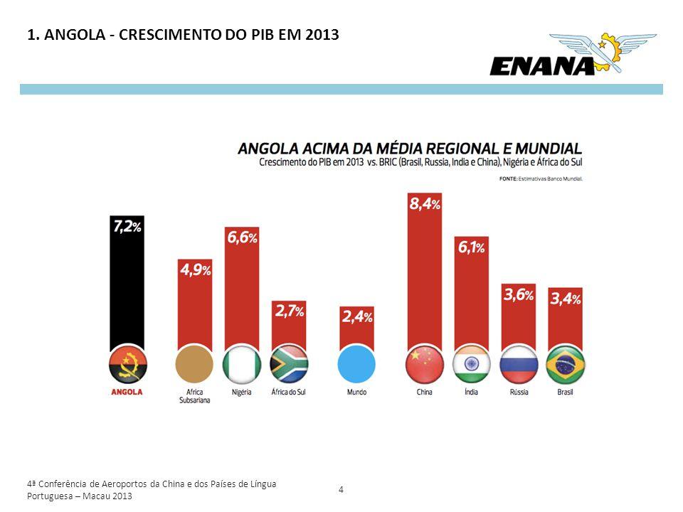1. ANGOLA - CRESCIMENTO DO PIB EM 2013