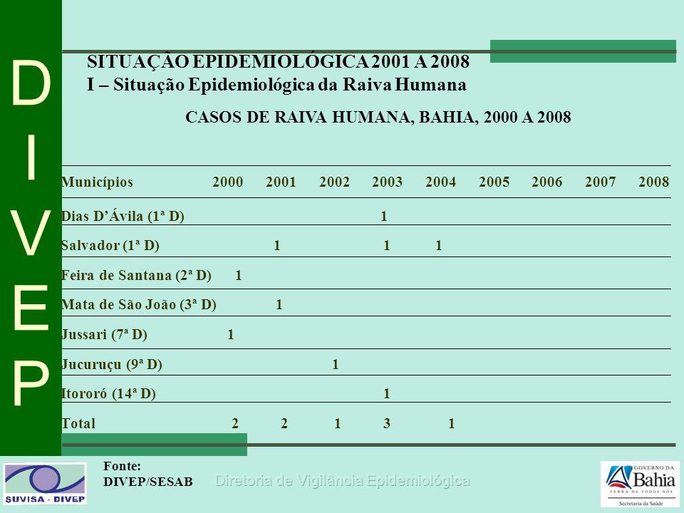 CASOS DE RAIVA HUMANA, BAHIA, 2000 A 2008