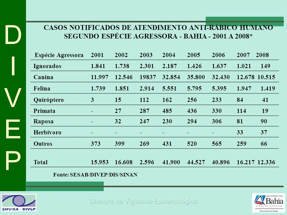 CASOS NOTIFICADOS DE ATENDIMENTO ANTI-RÁBICO HUMANO SEGUNDO ESPÉCIE AGRESSORA - BAHIA - 2001 A 2008*