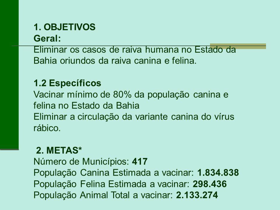 1. OBJETIVOS Geral: Eliminar os casos de raiva humana no Estado da Bahia oriundos da raiva canina e felina.