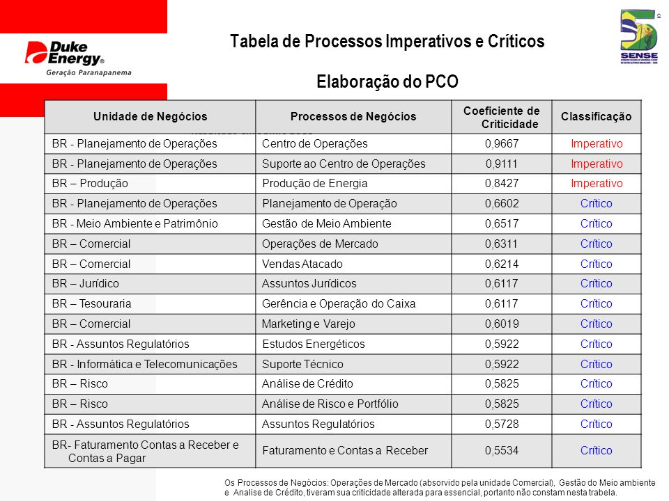Tabela de Processos Imperativos e Críticos Elaboração do PCO