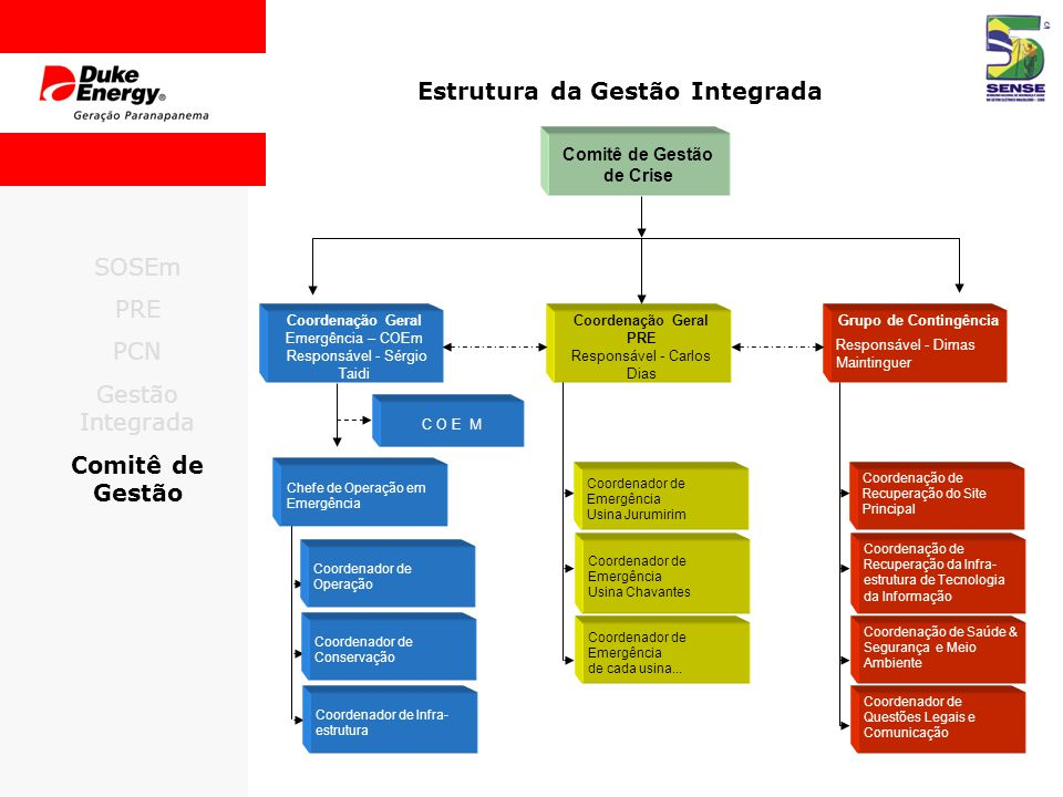 Estrutura da Gestão Integrada Comitê de Gestão de Crise