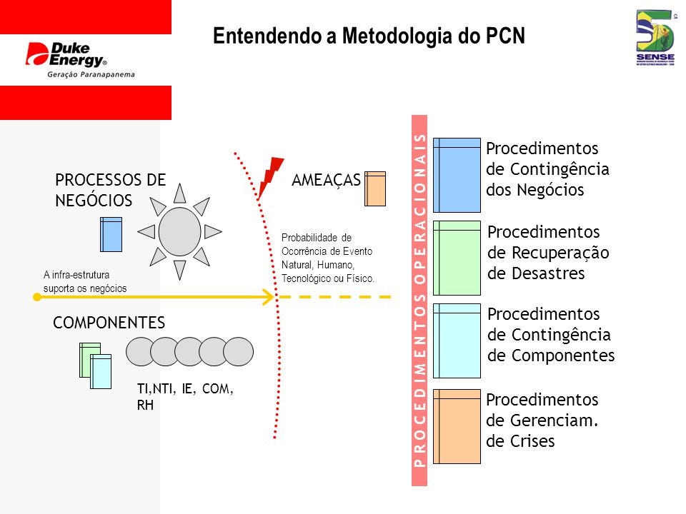 Entendendo a Metodologia do PCN
