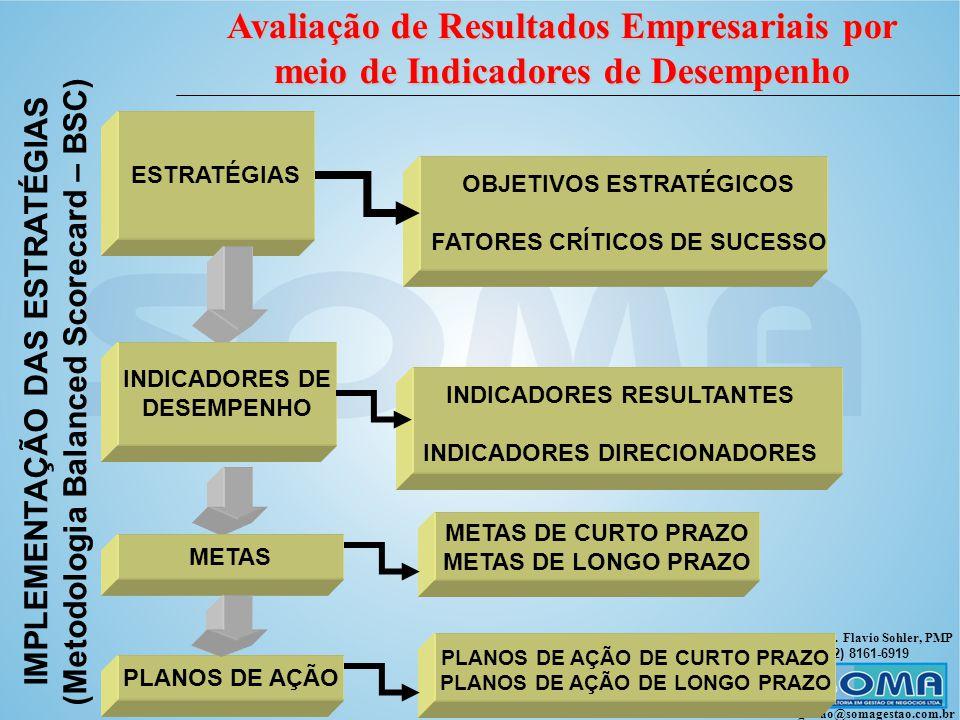 (Metodologia Balanced Scorecard – BSC) IMPLEMENTAÇÃO DAS ESTRATÉGIAS