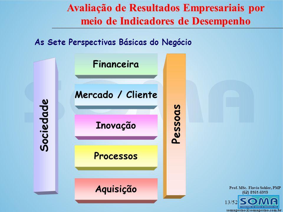 As Sete Perspectivas Básicas do Negócio