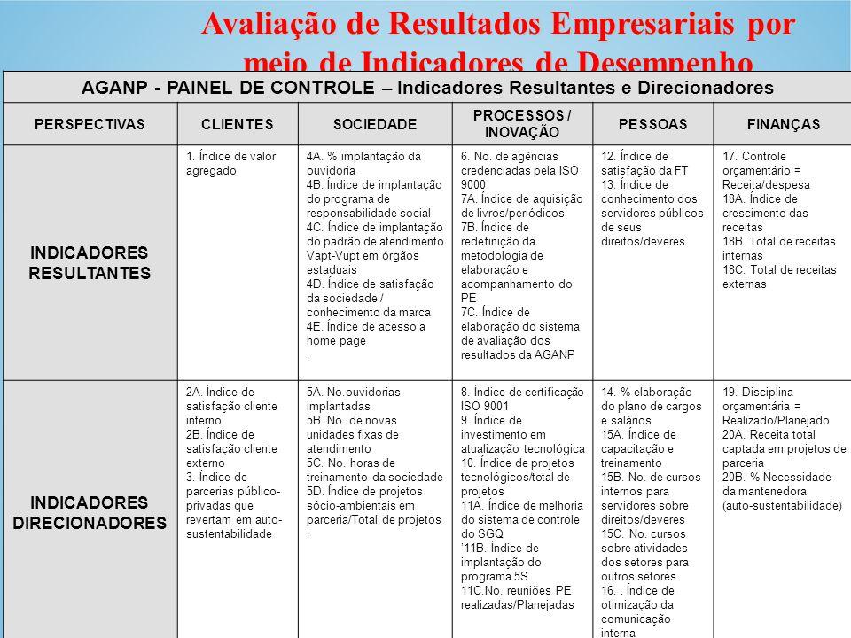 AGANP - PAINEL DE CONTROLE – Indicadores Resultantes e Direcionadores