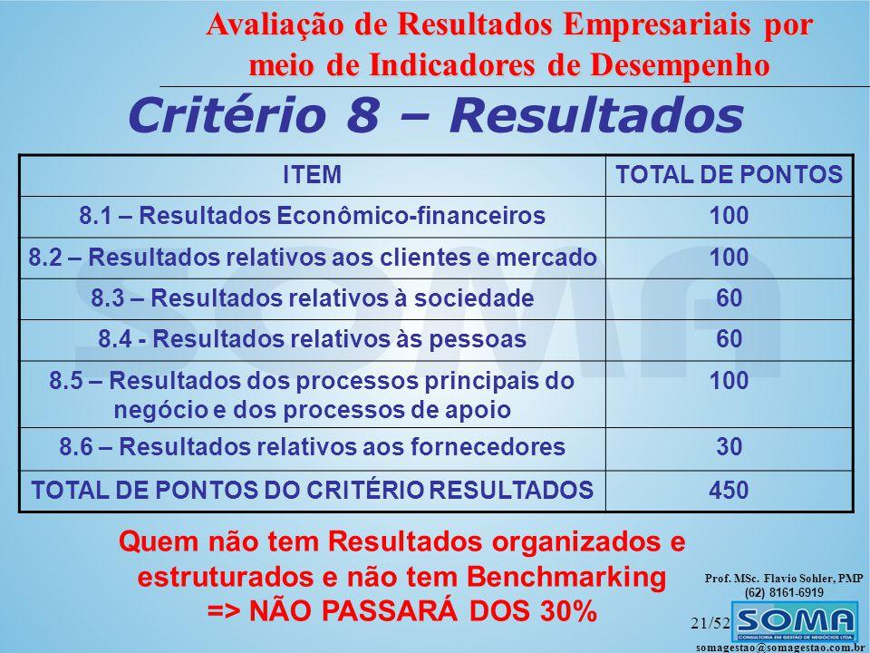 Critério 8 – Resultados Quem não tem Resultados organizados e