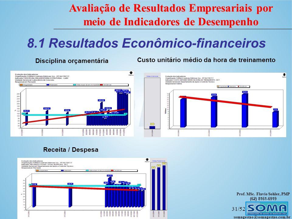 8.1 Resultados Econômico-financeiros