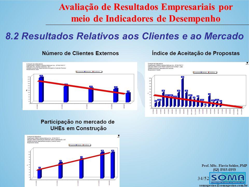 8.2 Resultados Relativos aos Clientes e ao Mercado