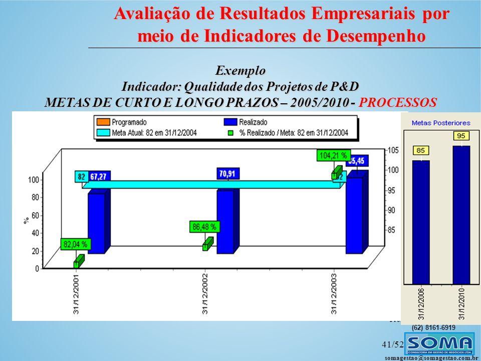 Indicador: Qualidade dos Projetos de P&D