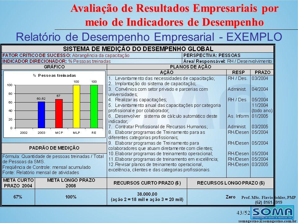 Relatório de Desempenho Empresarial - EXEMPLO