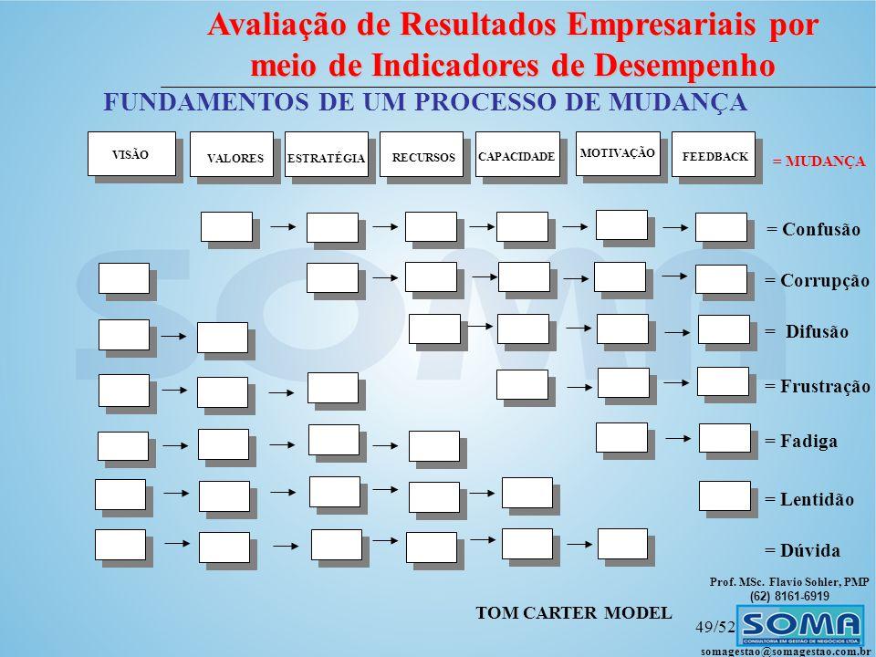 FUNDAMENTOS DE UM PROCESSO DE MUDANÇA