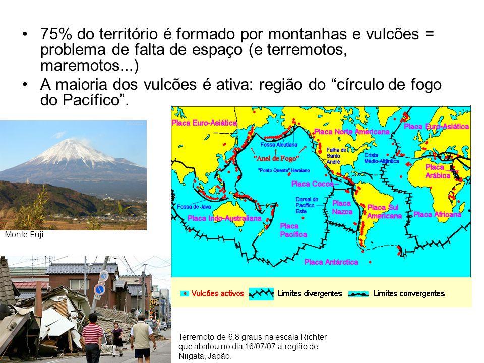 75% do território é formado por montanhas e vulcões = problema de falta de espaço (e terremotos, maremotos...)