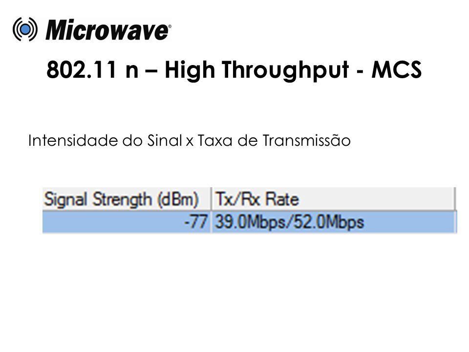 802.11 n – High Throughput - MCS