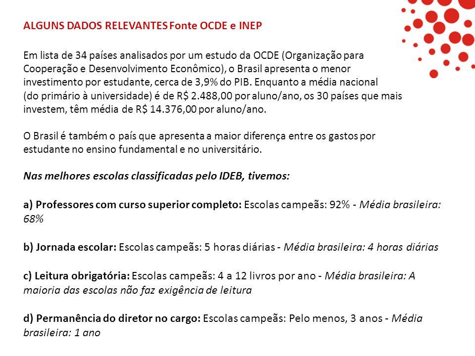 ALGUNS DADOS RELEVANTES Fonte OCDE e INEP