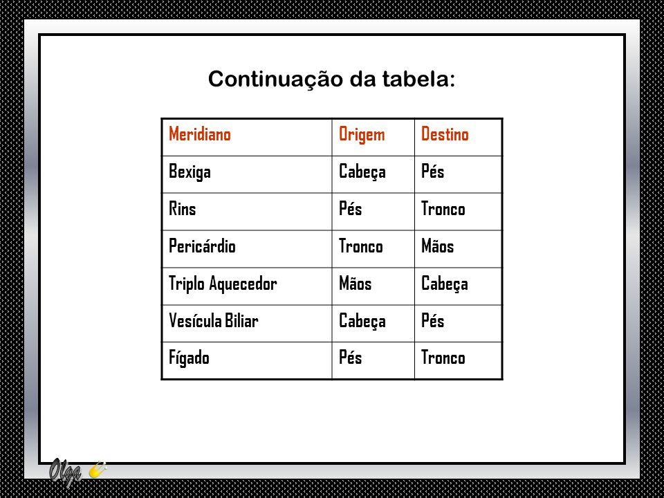 Continuação da tabela: