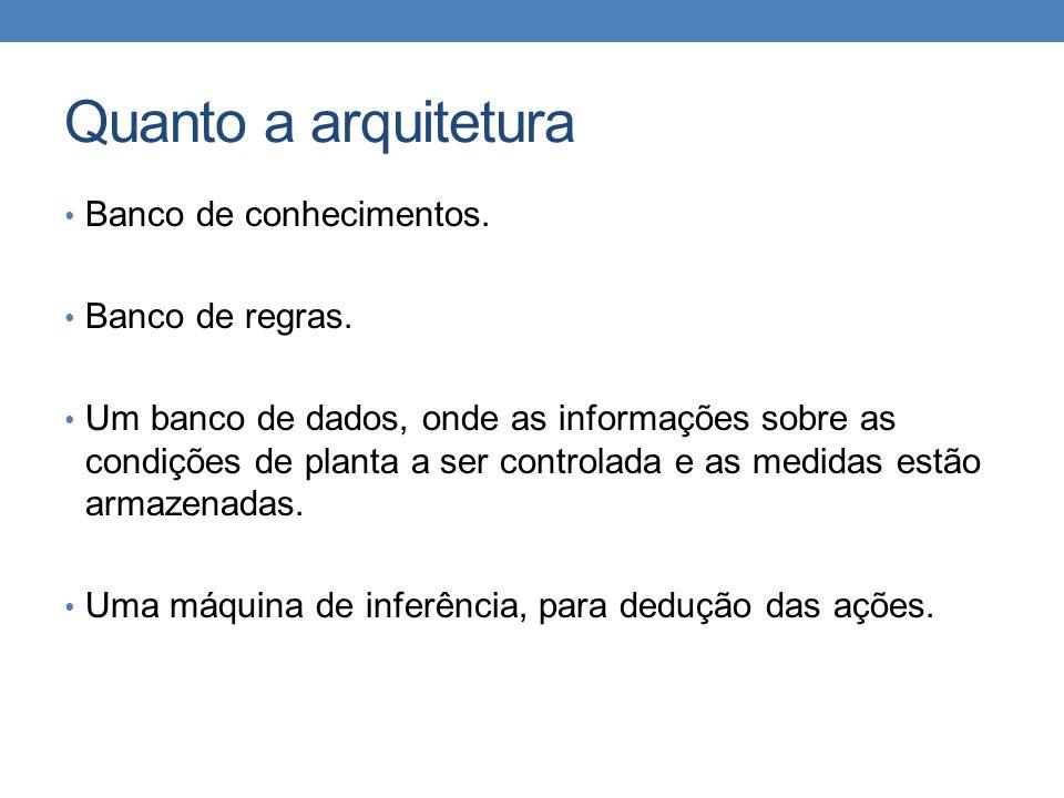 Quanto a arquitetura Banco de conhecimentos. Banco de regras.