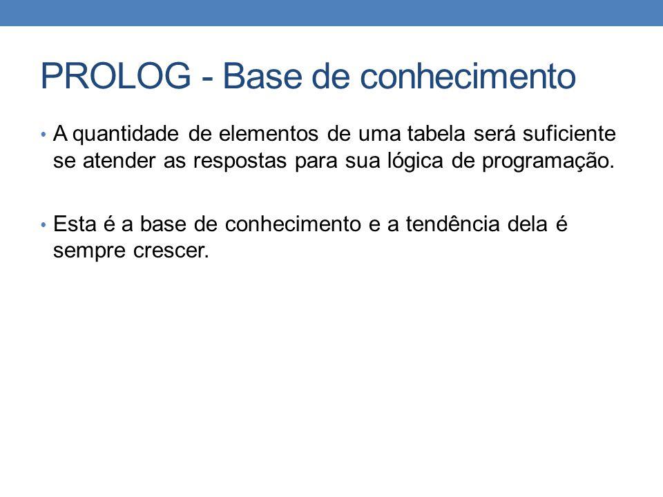 PROLOG - Base de conhecimento