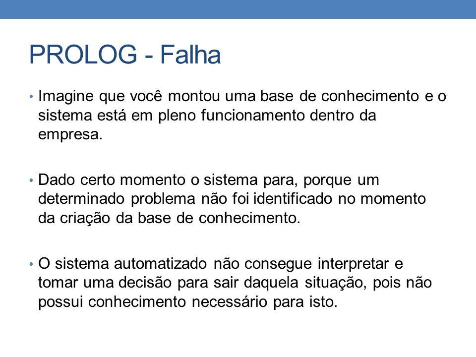 PROLOG - Falha Imagine que você montou uma base de conhecimento e o sistema está em pleno funcionamento dentro da empresa.