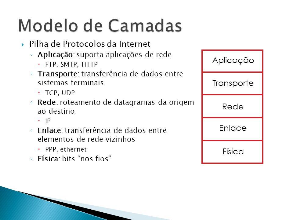 Modelo de Camadas Pilha de Protocolos da Internet Aplicação Transporte