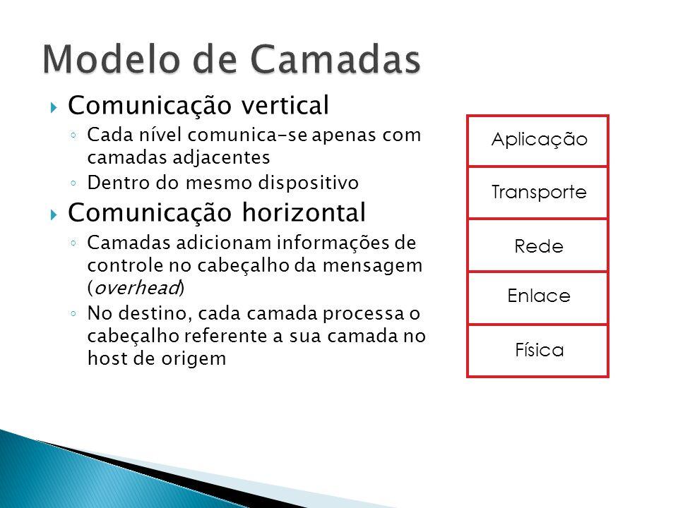 Modelo de Camadas Comunicação vertical Comunicação horizontal