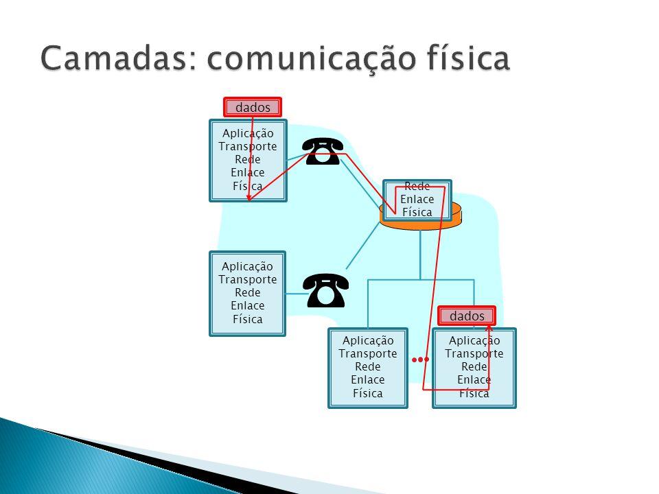 Camadas: comunicação física