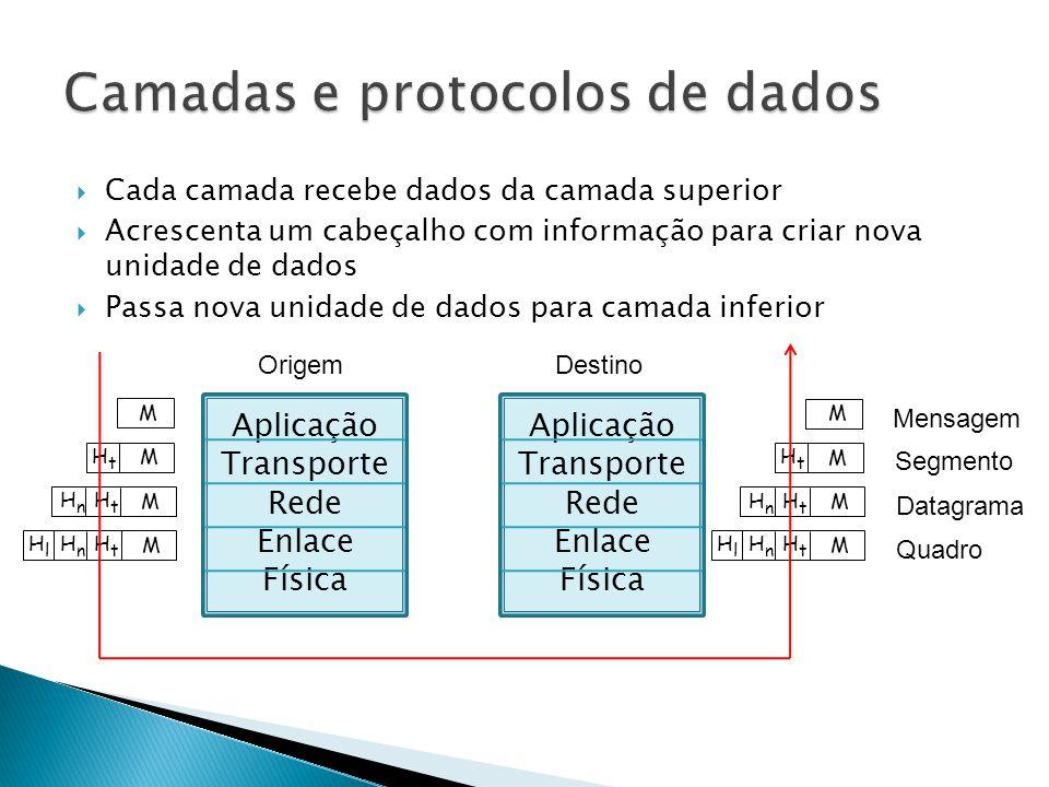 Camadas e protocolos de dados
