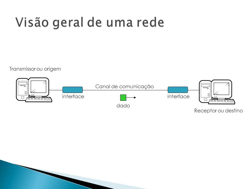 Visão geral de uma rede Transmissor ou origem Canal de comunicação