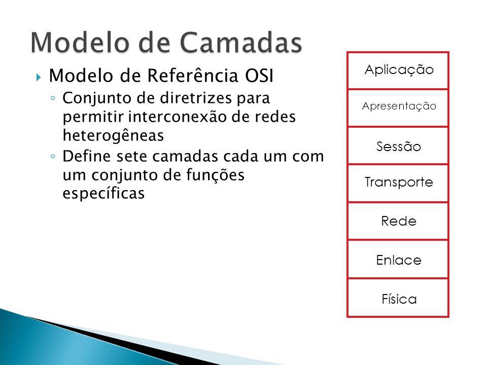 Modelo de Camadas Modelo de Referência OSI