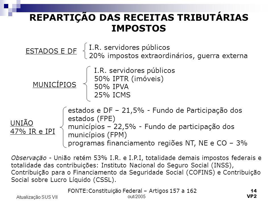 REPARTIÇÃO DAS RECEITAS TRIBUTÁRIAS IMPOSTOS