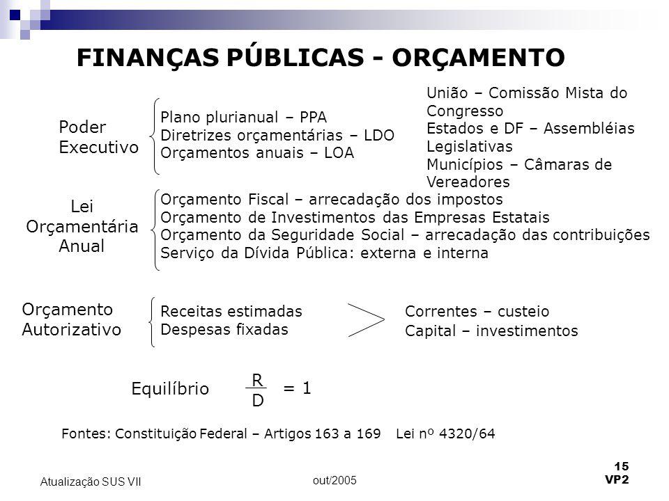 FINANÇAS PÚBLICAS - ORÇAMENTO