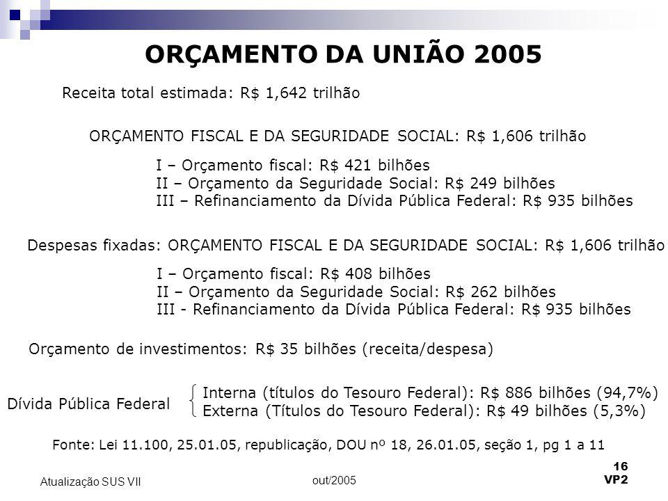 ORÇAMENTO DA UNIÃO 2005 Receita total estimada: R$ 1,642 trilhão