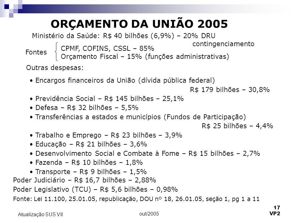 ORÇAMENTO DA UNIÃO 2005 Ministério da Saúde: R$ 40 bilhões (6,9%) – 20% DRU. contingenciamento. CPMF, COFINS, CSSL – 85%