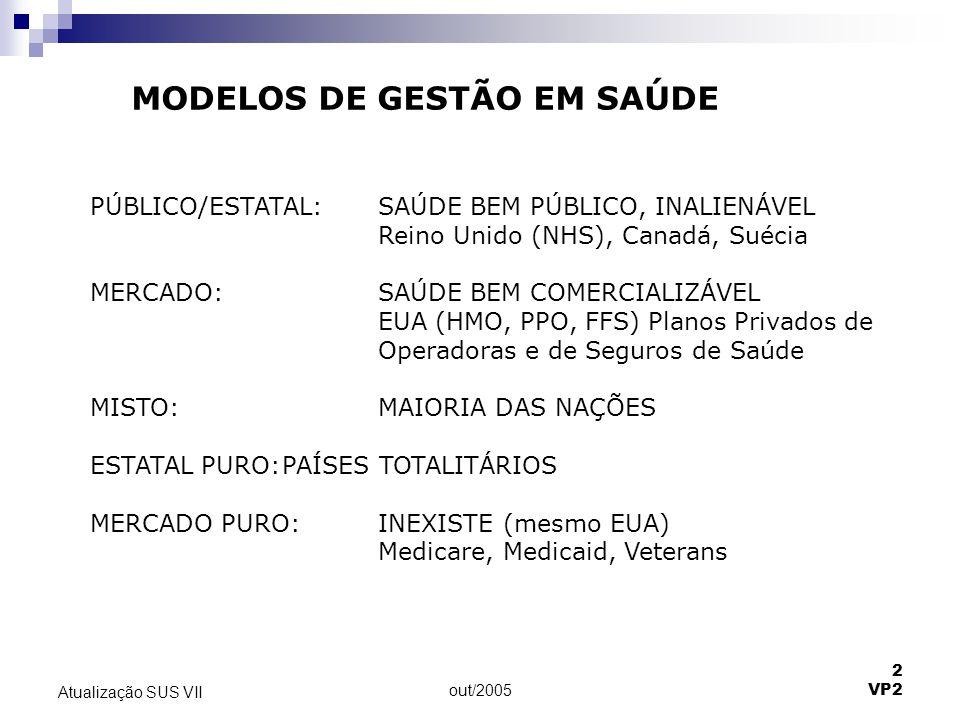 MODELOS DE GESTÃO EM SAÚDE