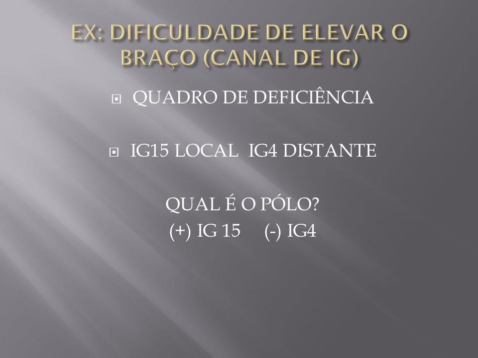 EX: DIFICULDADE DE ELEVAR O BRAÇO (CANAL DE IG)