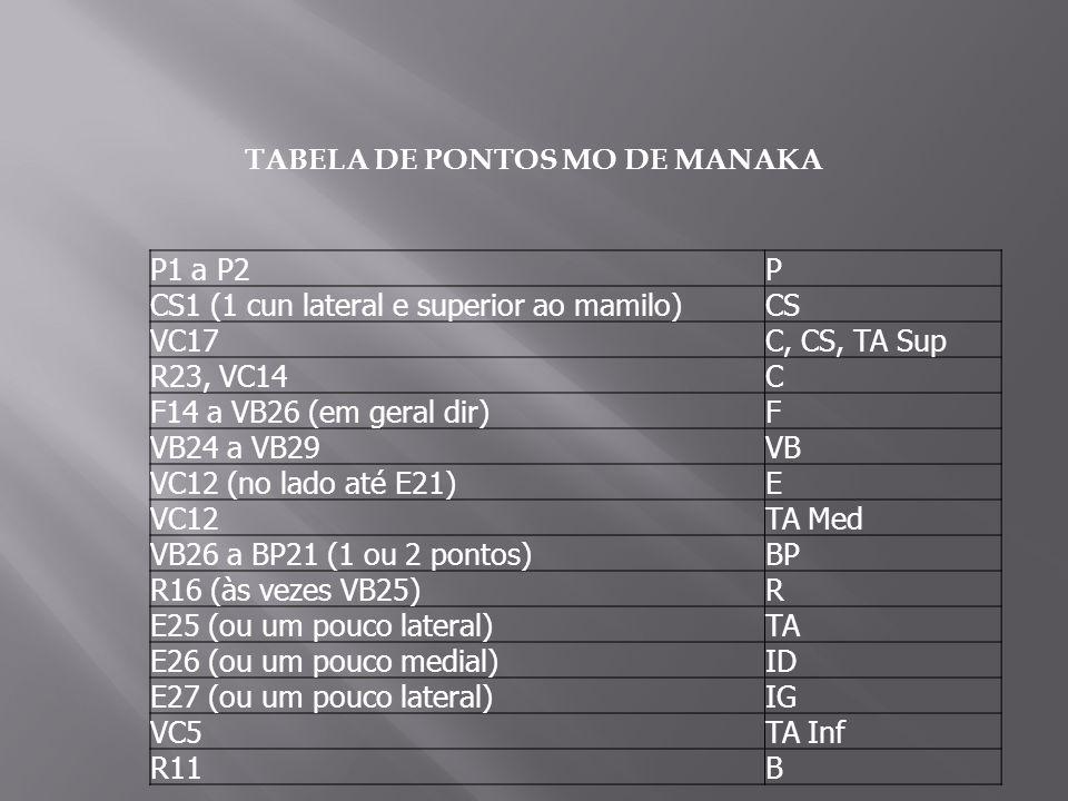 TABELA DE PONTOS MO DE MANAKA