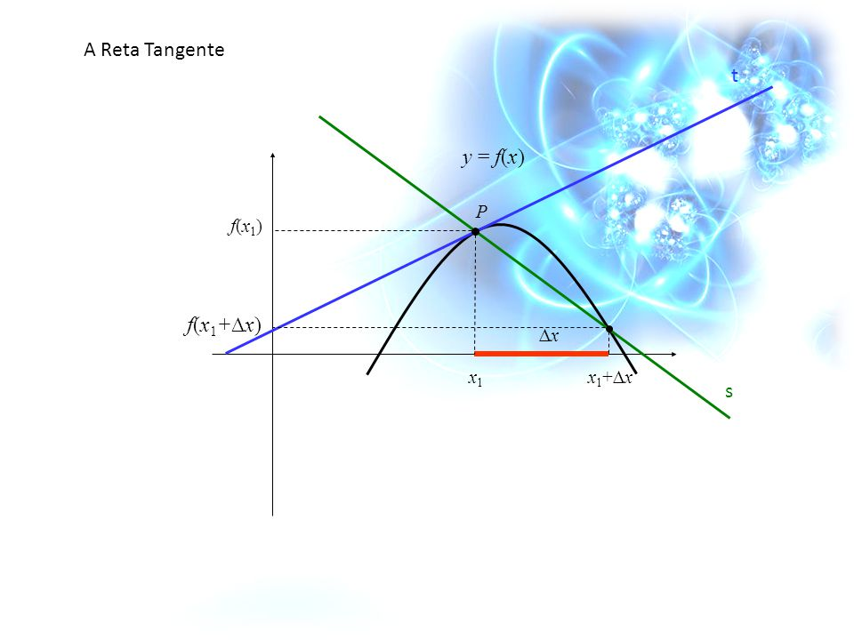 A Reta Tangente s t y = f(x) P x1 f(x1) x1+∆x f(x1+∆x) ∆x