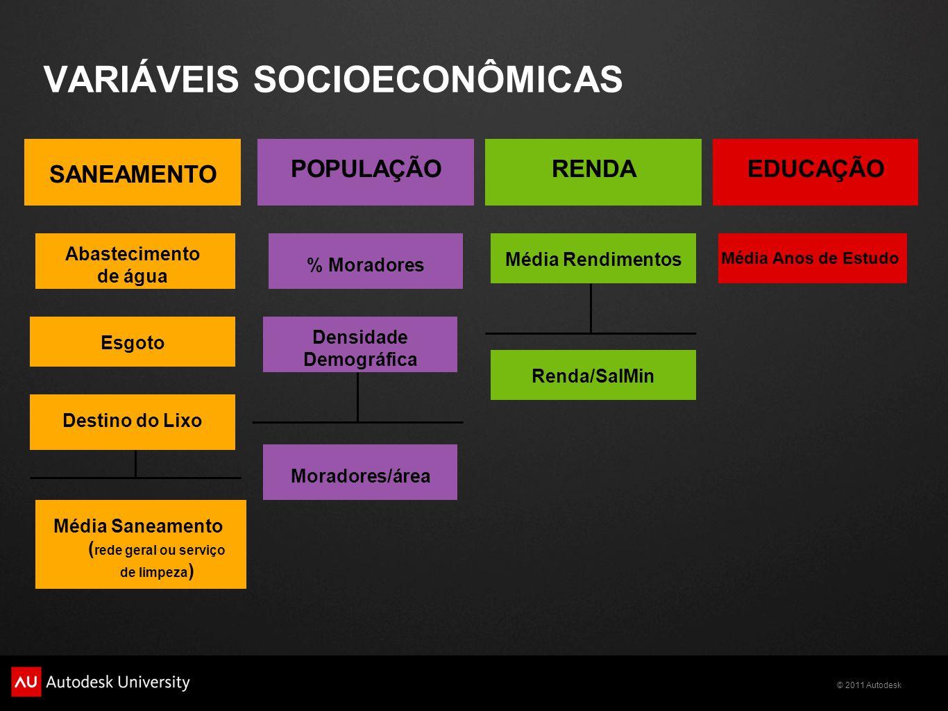 VARIÁVEIS SOCIOECONÔMICAS