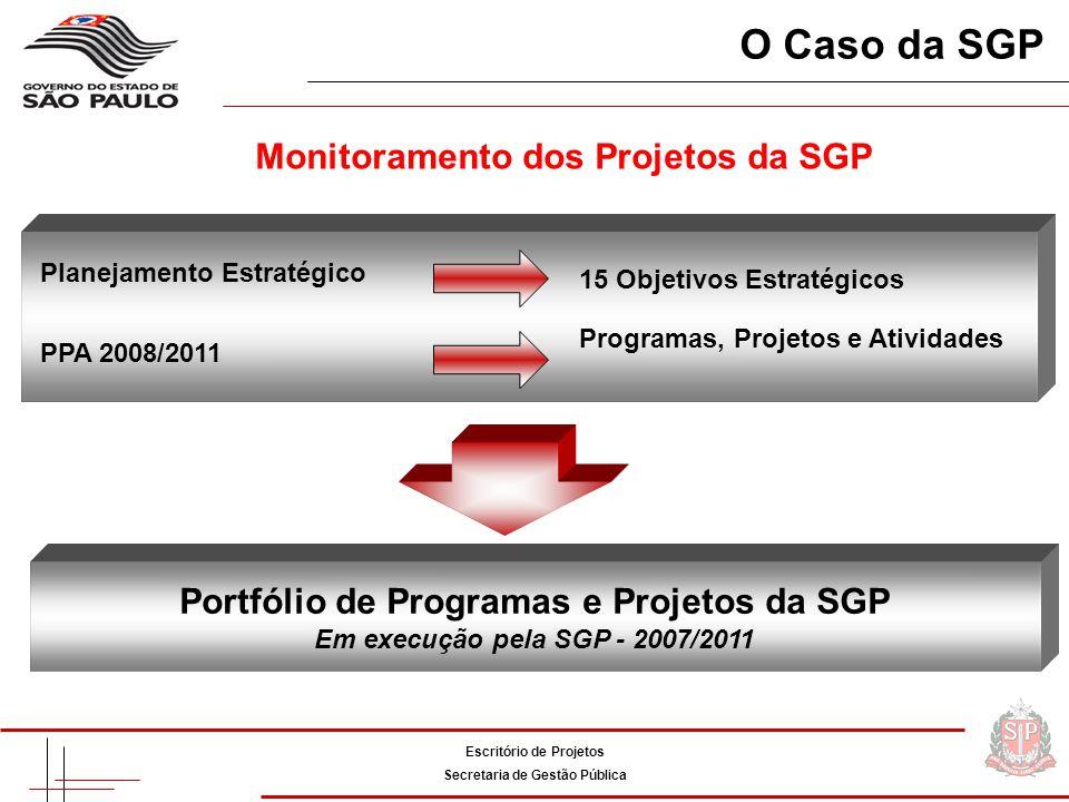 O Caso da SGP Monitoramento dos Projetos da SGP
