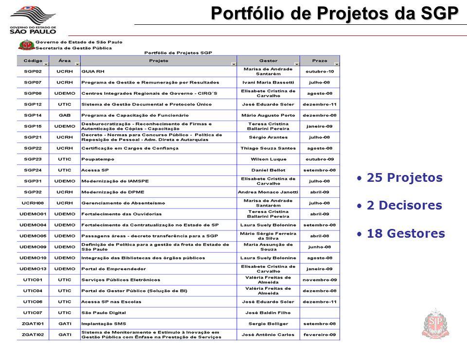 Portfólio de Projetos da SGP