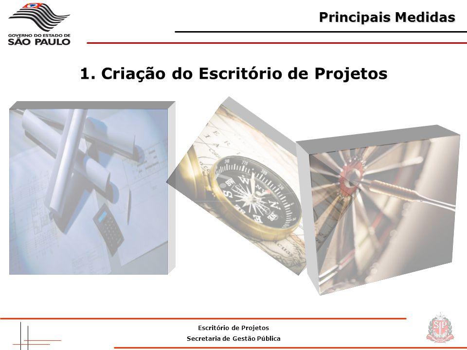 1. Criação do Escritório de Projetos