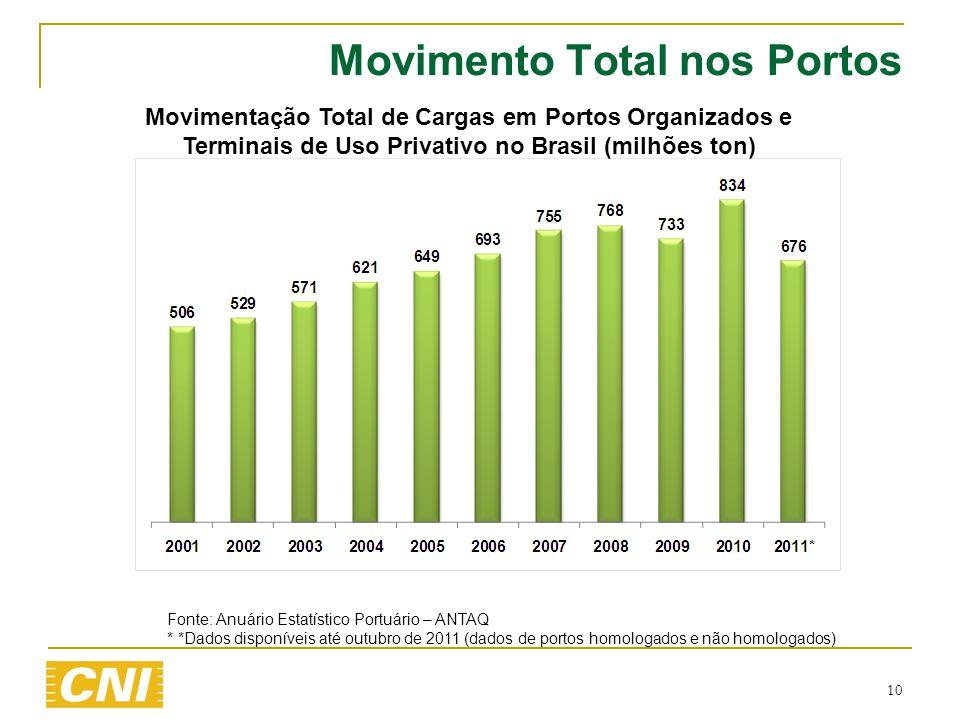 Movimento Total nos Portos