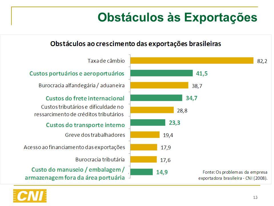 Obstáculos às Exportações
