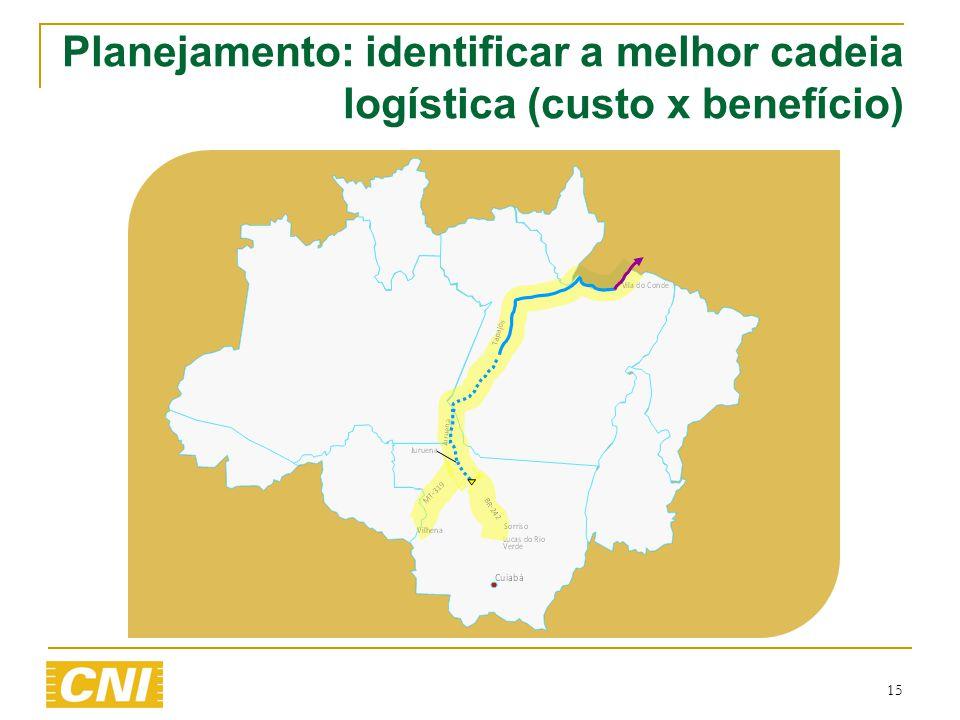 Planejamento: identificar a melhor cadeia logística (custo x benefício)