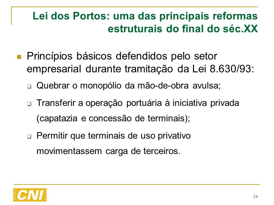 Lei dos Portos: uma das principais reformas estruturais do final do séc.XX